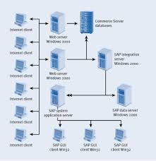 sap server