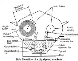 fabric dyeing machine