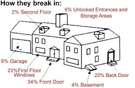 burglar statistics