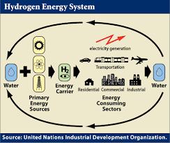 hydrogen energy cell