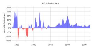 inflation rates in us