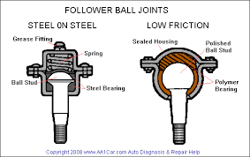 ball joints car