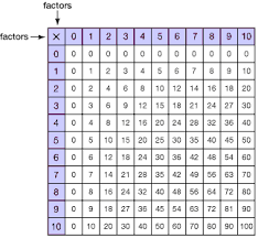 mathematics multiplication tables
