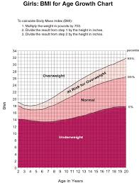 bmi growth charts