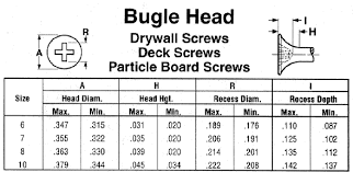particle board screw