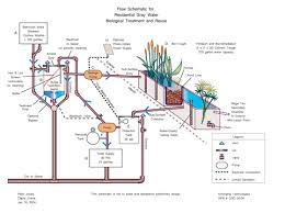 greywater recycling system