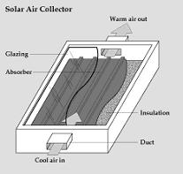 solar hot air collector