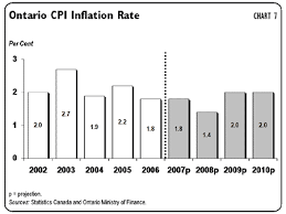 inflation rates graph