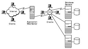 intranet architecture