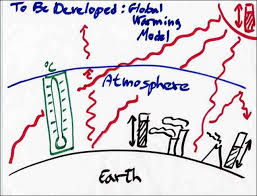 global warming modeling
