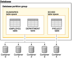 table database