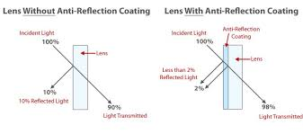 antireflective coatings