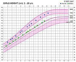 average height chart