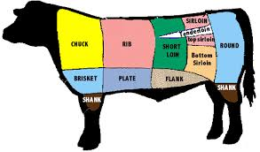 cuts of meat beef