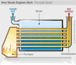 fire boiler