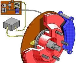 anti braking system