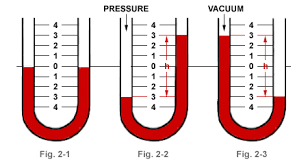 liquid manometer