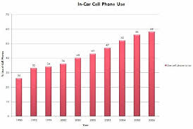 cell phone use in car