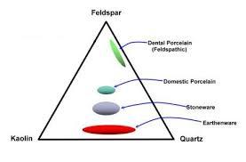 dental porcelains
