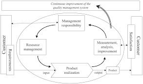 model of a process based quality management system