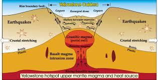 mega volcanoes