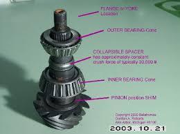 pinion bearing