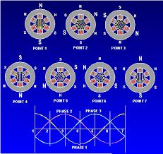 3 phase synchronous motor