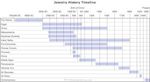 history jewelry