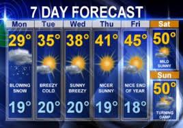 of Philadelphia weather,