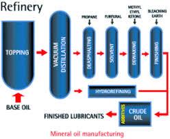 destilacija nafte