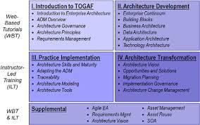 program certification