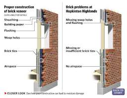 masonry cladding