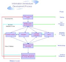 information architecture diagram