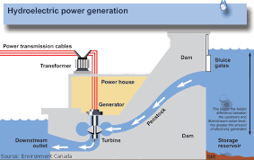 hydro power systems