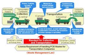 transportation waste