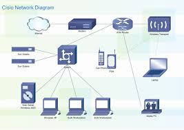 network cisco