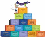 john wooden pyramid of success poster