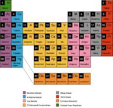 elements photos