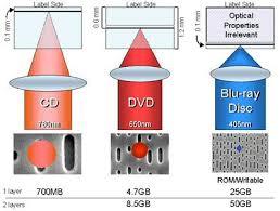 laser blue ray