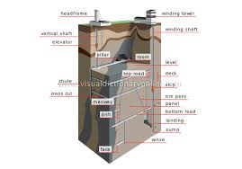 coal mining underground