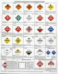 hazardous materials placard