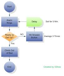 charts flow