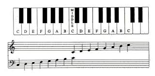 piano music scale