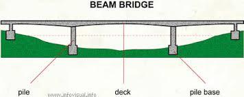 beam bridge design