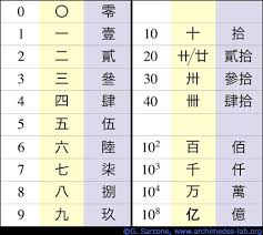 chinese numeration system