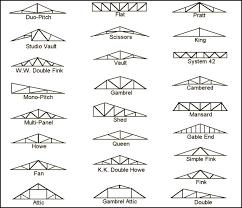 manufactured trusses