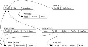 library database schema
