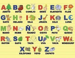 abecedario De la A a la Z según Google