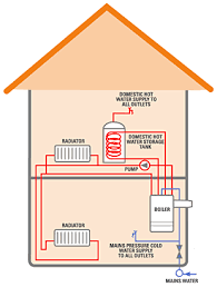 boilers system
