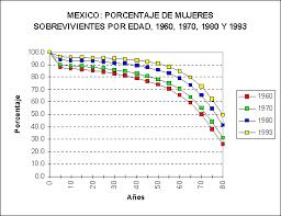 mortalidad en mexico